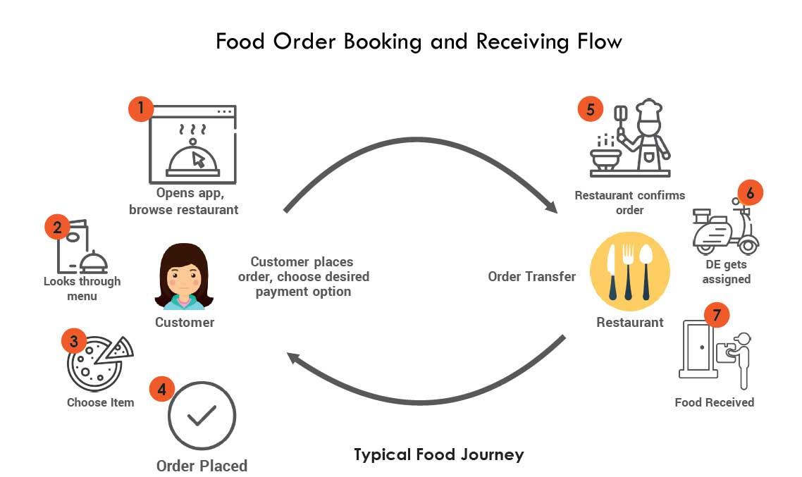 food-order-flow-fusion-informatics