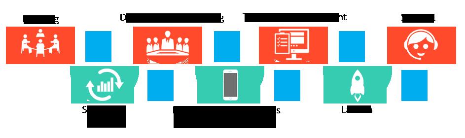 Ecommerce App Development Process-fusion informatics