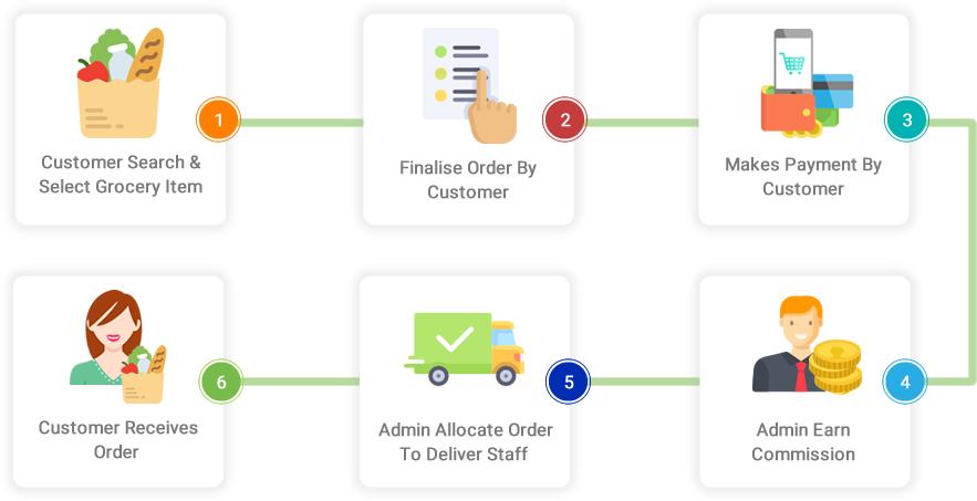 user order panel-fusion informatics