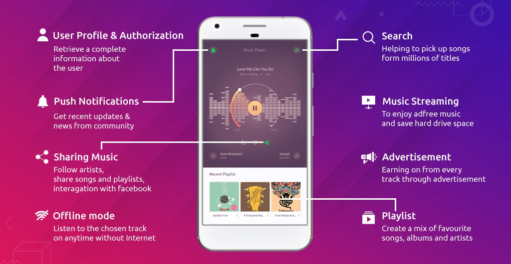 Basic Features affecting the Cost to make Music Streaming App like Spotify