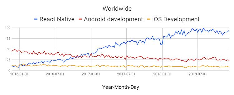 React-Native-Trend