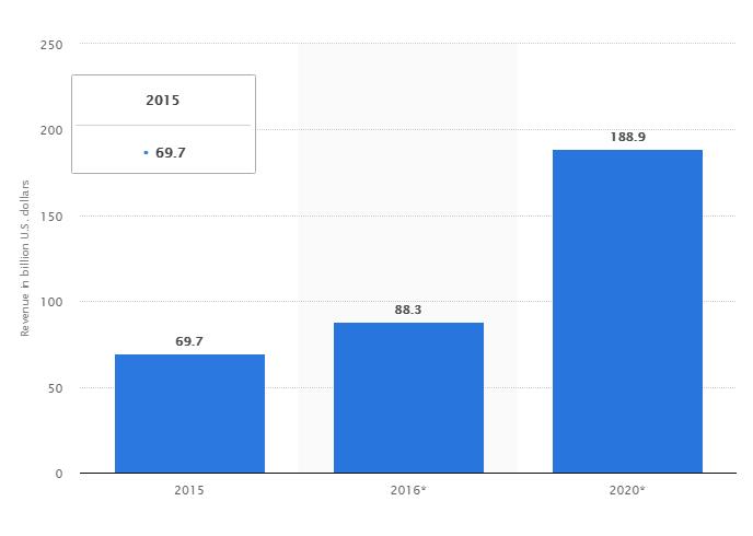 Statista-Mobile-Apps-2020